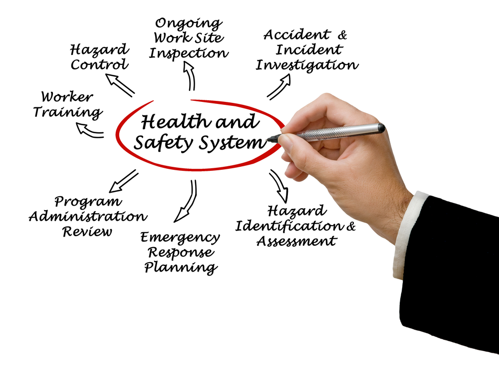 Health & Safety Management is important in hospitality businesses